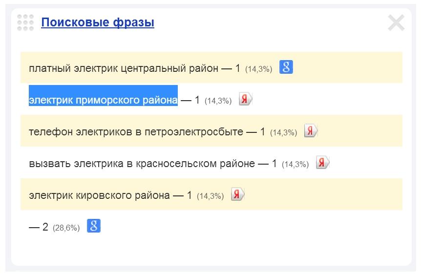 Скриншот 1. Пример поискового запроса на тему «Электрик Приморского района».