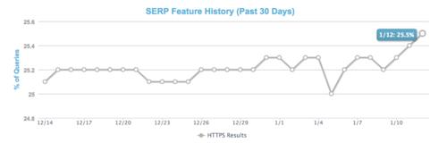 Moz: 25% результатов из топ-10 Google приходится на HTTPS