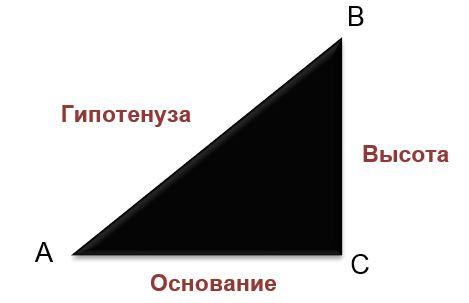 Рис. 1. Элементы прямоугольного треугольника