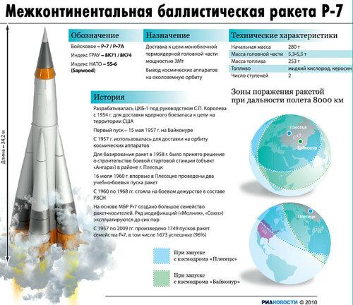 Великая страна СССР,межконтинентальная ракета Р-7