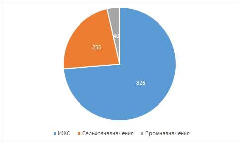 Выборка земельных участков в Кирове