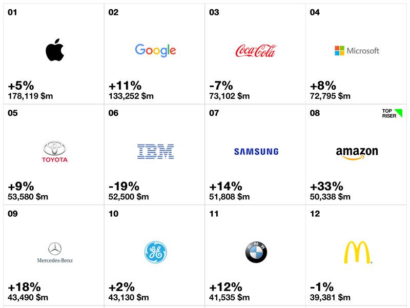 Tesla впервый раз вошла всотню самых дорогих брендов мира поверсии Interbrand