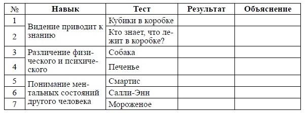 Протокол обследования «модели психического»