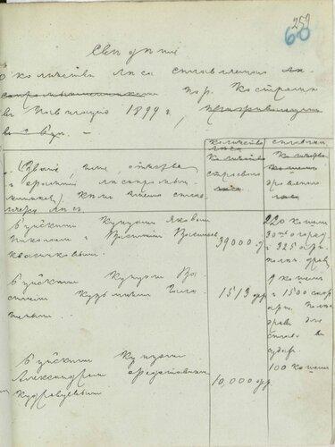 ГАКО, ф. 1004, оп. 1, д. 48, л. 60.