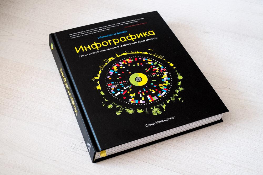 Инфографика Манн, Иванов и Фербер