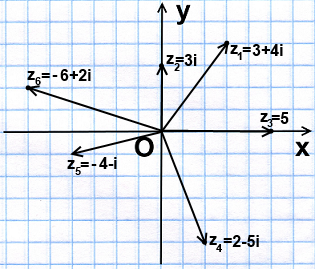 векторы на комплексной плоскости