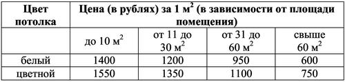 ГИА таблица