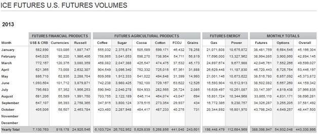 Объемы торгов фьючерсными контрактами на ICE Futures U.S. в 2013 году