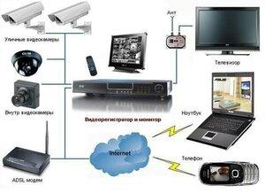 Устанавливаем систему видеонаблюдения