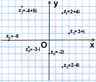 как изобразить комплесные числа на плоскости