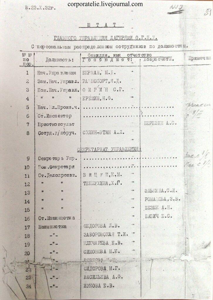 Штат Главного управления лагерями ОГПУ на октября г  Штат Главного управления лагерями ОГПУ на 23 октября 1932 г с пероснальным распределением сотрудников по должности