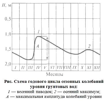 Зависимость УГВ от времени года График.png