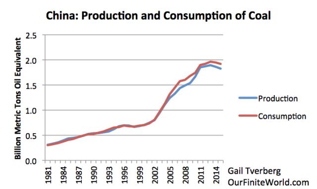 OFW: Про пик угля в Китае