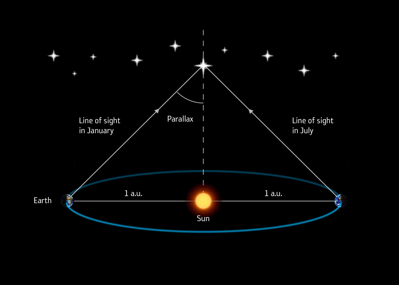 Определение расстояний до звезд с помощью параллакса.