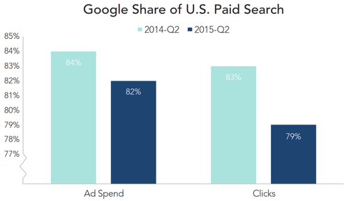 google-share-ppc-market-q2-2105-rkg-800x463.png