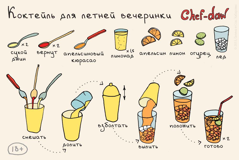 Рецепты легких коктейлей в домашних условиях