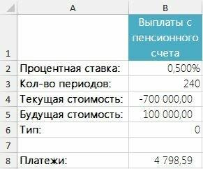 Рис. 3. Вычисление выплат с пенсионного счета