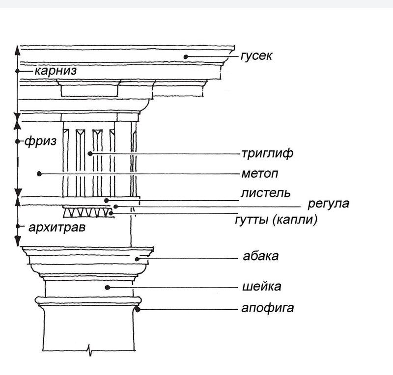 Схема капители и архитрава дорического ордера, названия деталей
