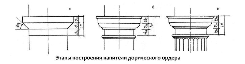 Этапы построения капители дорической колонны