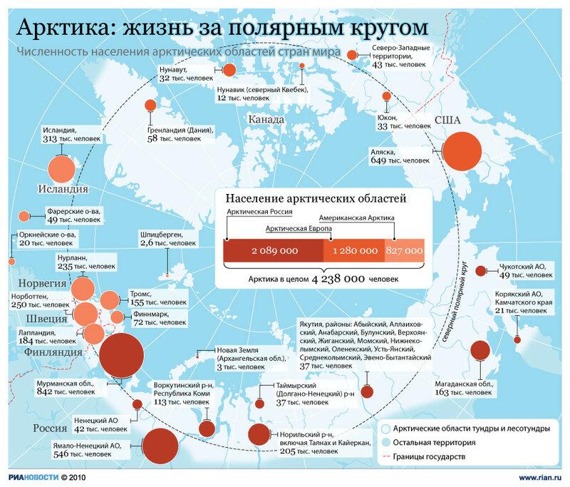 Население арктических областей Земли