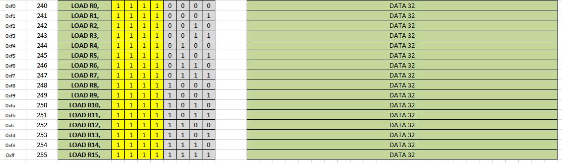 Иструкции загрузки 32-х битных констант