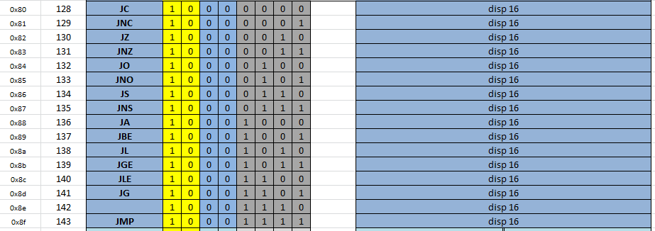 Инструкции переходов с 16-битным смещением