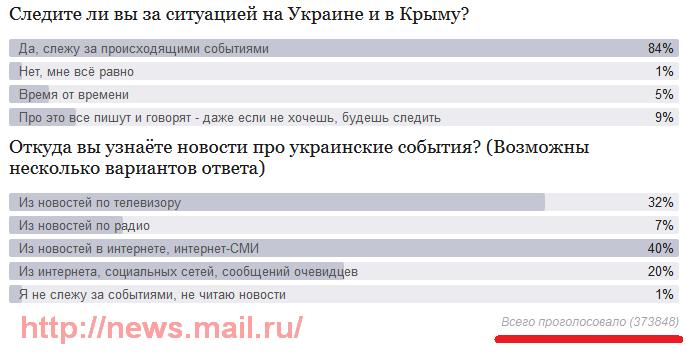 Следите ли вы за ситуацией на Украине и в Крыму, опрос