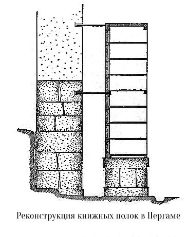 Пергамская библиотека , конструкция книжных полок, разрез