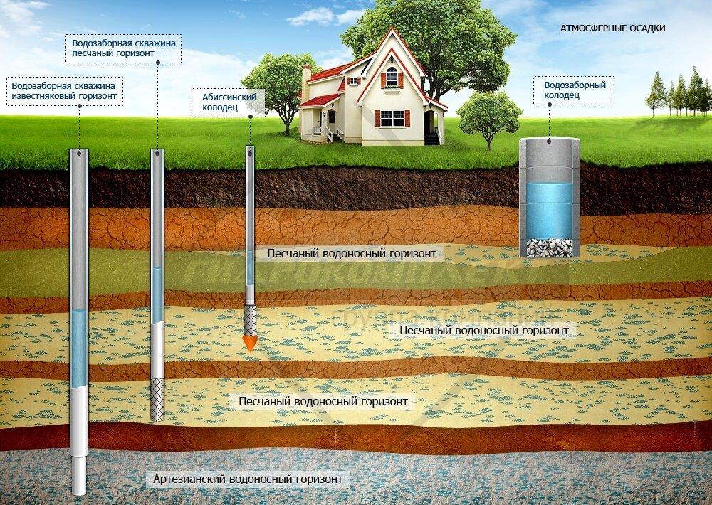 Водозаборные скважины