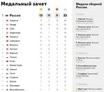медали 23,02,2014-2.PNG