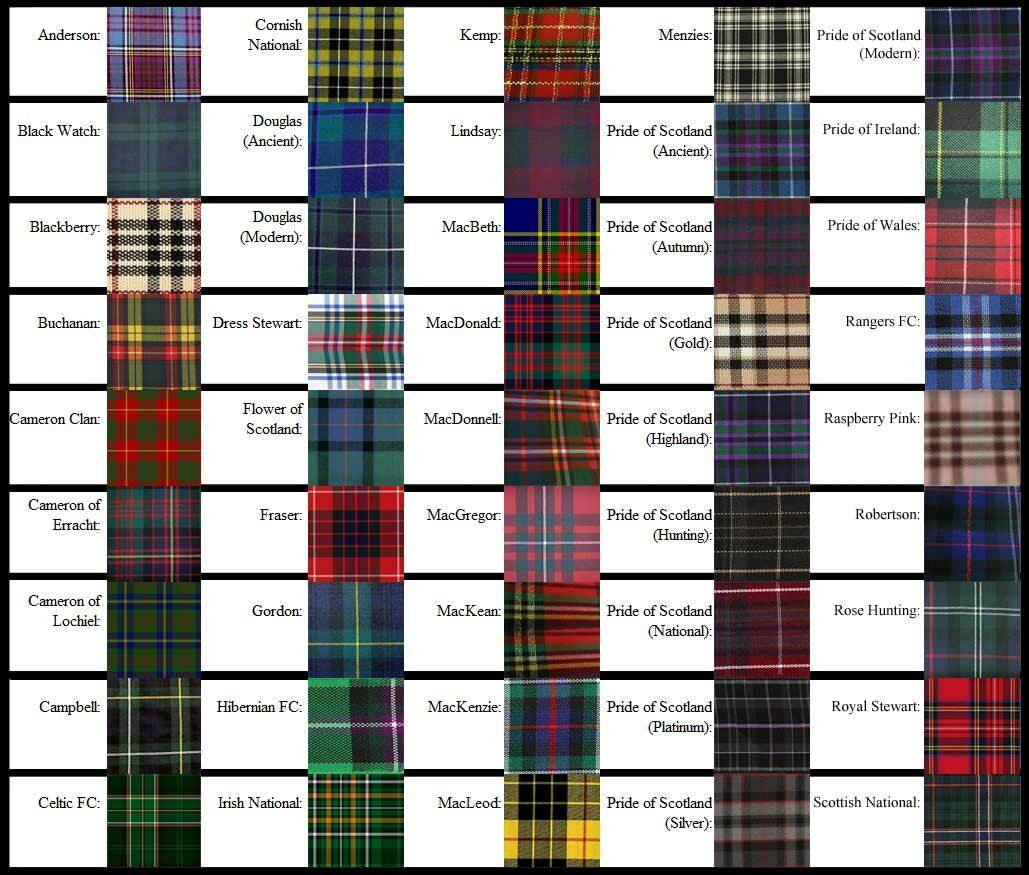 scottish clan system The scottish clan system predates the birth of scotland and played an important role in the nation's development the system of family and community groupings has provided the surnames to many scots and continues to engender great pride to natives and those of scottish heritage throughout the globe.