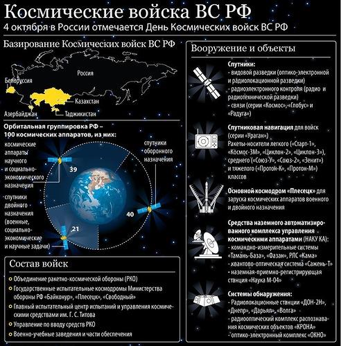 Открытки. С днем космических войск. Космические войска ВС РФ