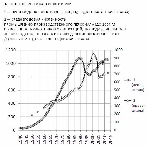 С.Г.Кара-Мурза: Промышленность России: электроэнергетика