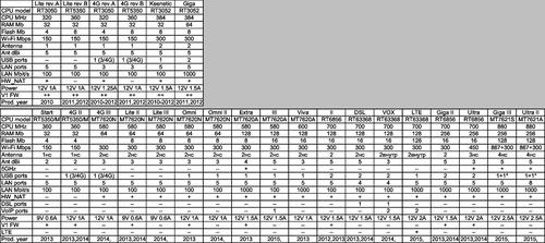 ZyXEL Keenetic, линейка 2013-2014 (Ultra, Giga II, Lite II, 4G II