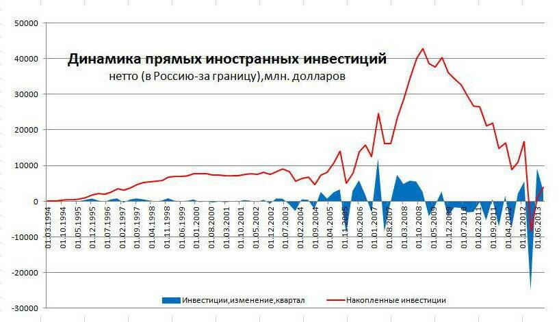 статистические данные росстата о прямых инвестициях треугольные ВАЗ титан