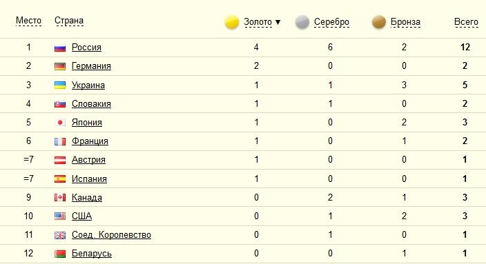 Медальный зачет Паралимпиады-2014
