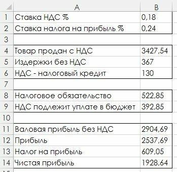 Рис. 1. Таблица расчета прибыли (с числовыми данными)
