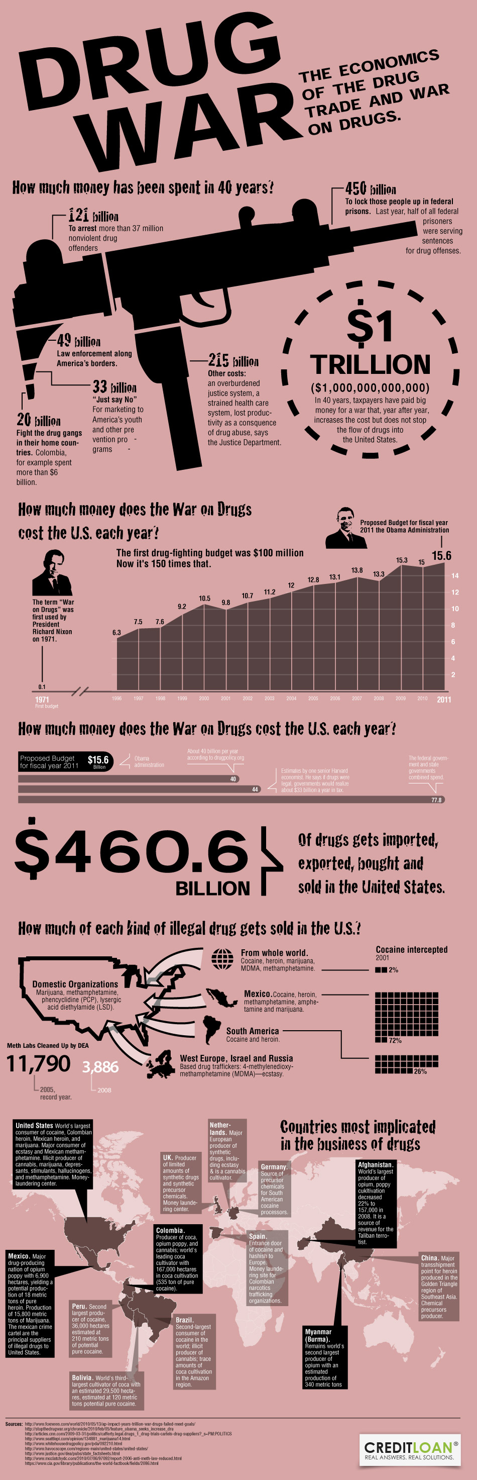 the war on drugs in the usa The legacy of the us-funded war on drugs in latin america is profound even as its impact has been temporary and geographically limited since the 1970s, the us has spent more than a trillion.