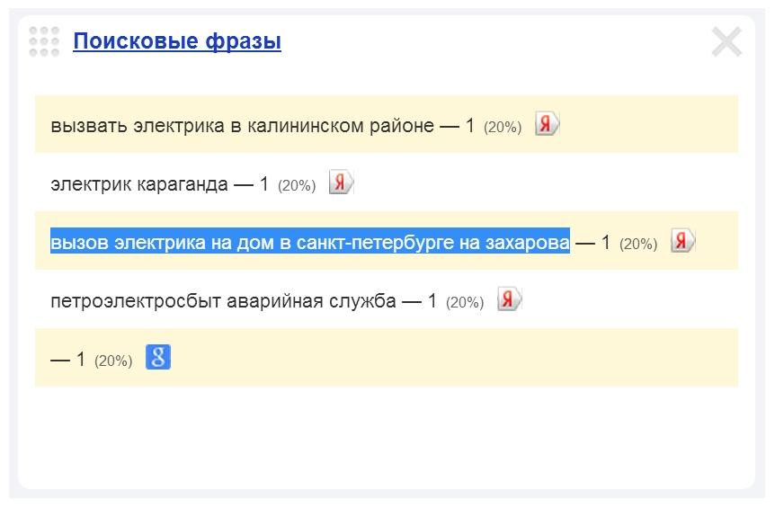 Скриншот 2. Пример поискового запроса на тему «Вызов электрика на улицу Маршала Захарова» - «вызов электрика на дом в Санкт-Петербурге, на (Маршала) Захарова».