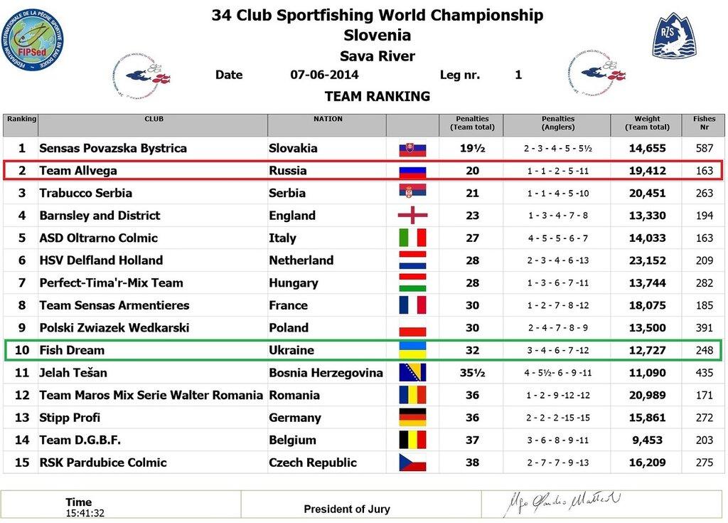 7 06 2014 - Результаты 1-ого дня соревнований - 34-ого Чемпионата мира по ловле рыбы поплавочной удочкой среди клубов