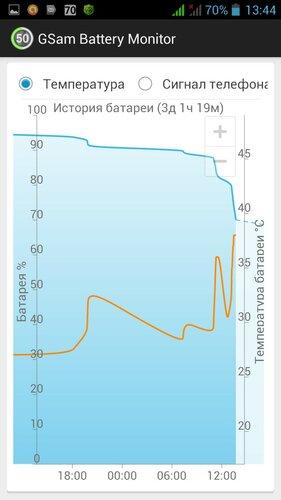График использования заряда батареи