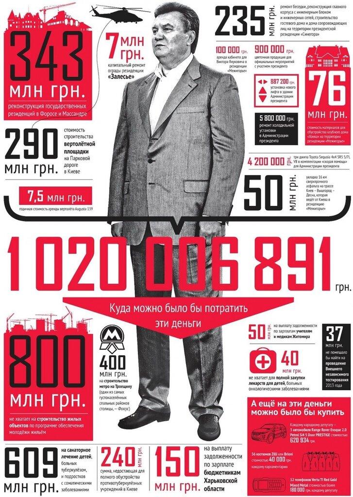 Инфографика: более 1 млрд гривен - куда можно было потратить такие деньги?