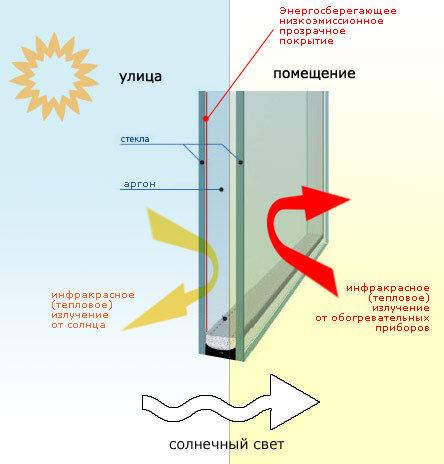 Энергосбережение, стеклопакеты, пластиковые окна с энергосберегающими стеклоапкетами