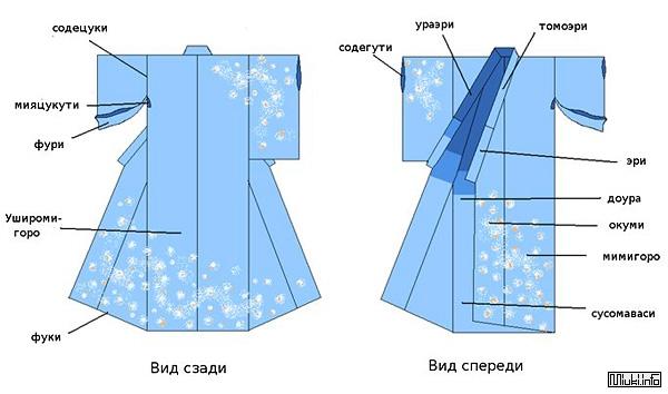 Части женского кимоно