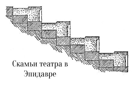 Места для зрителей амфитеатра в Эпидавре