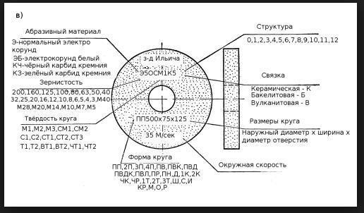 Шлифовальный круг
