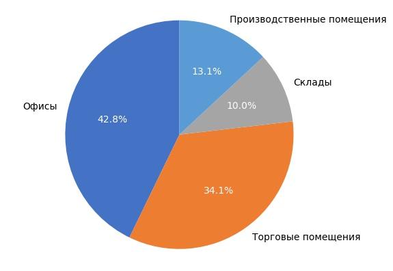 Выборка объектов коммерческой недвижимости в Кирове в декабре 2017 года.