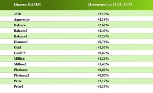 Индексы ПАММ - возможность инвестирования, ни в чем себе не отказывая