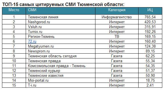 NashGorod.ru - одно из самых цитируемых СМИ региона в 2013 году  2