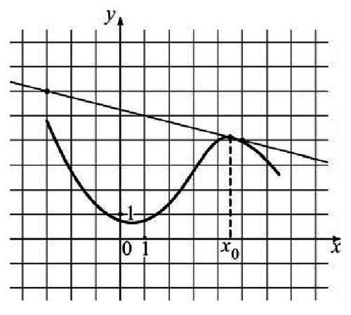ЕГЭ математика функция